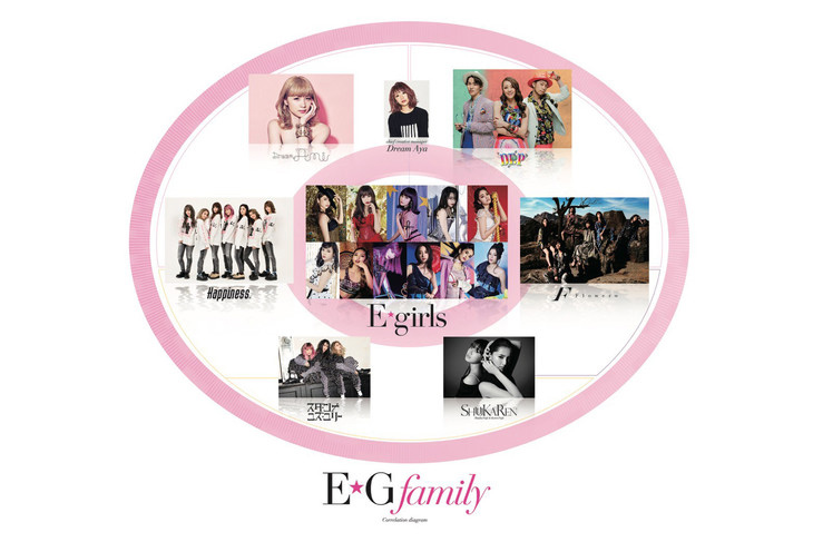 「E.G.Family」とは、E-girls、Dream Ami、DANCE EARTH PARTY、Happiness、Flower、ShuuKaRen、スダンナユズユリー